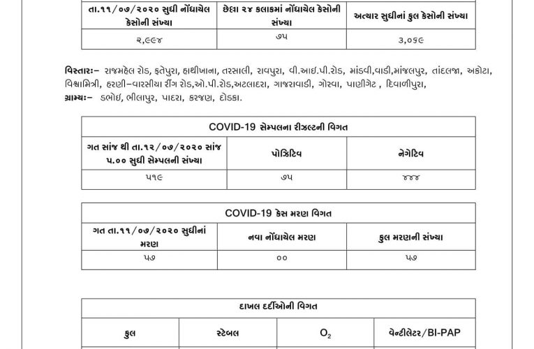 Vadodara #Covid19 tally at 3069 with 75 cases from 515 samples – now the highest…