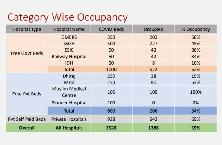 1. This is the latest report of occupancy of Beds in Hospitals. Out of 1388 Pati…