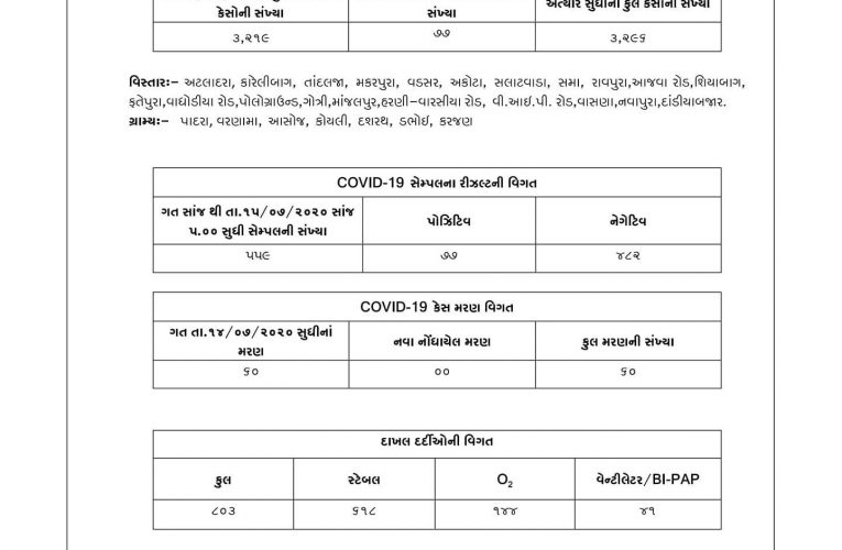 Vadodara #Covid19 tally at 3296 with 77 cases from 559 samples  East 7, West 15,…
