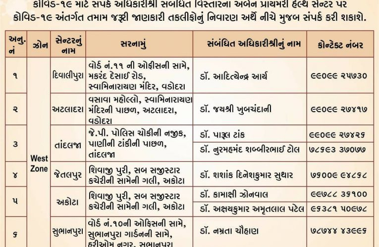 Zone wise COVID-19 Healthcare Helpline Numbers list.   #VMCVadodara #GujaratFigh…