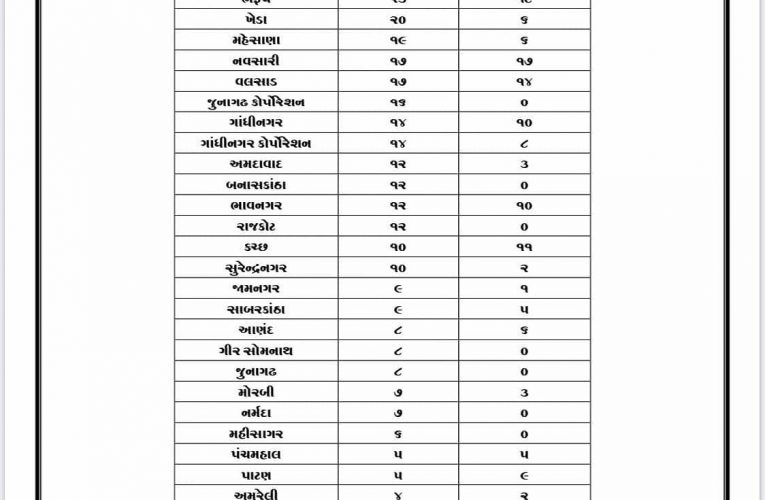 #Gujarat #Covid19 cases   Active 10308  Deaths 2034  Discharged 28685  Total 410…