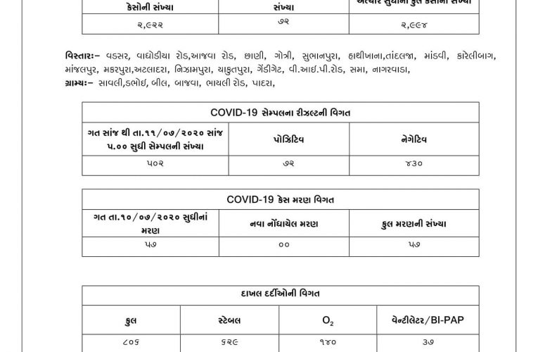 Vadodara #Covid19 tally at 2994 with 72 cases from 502 samples – highest numbers…
