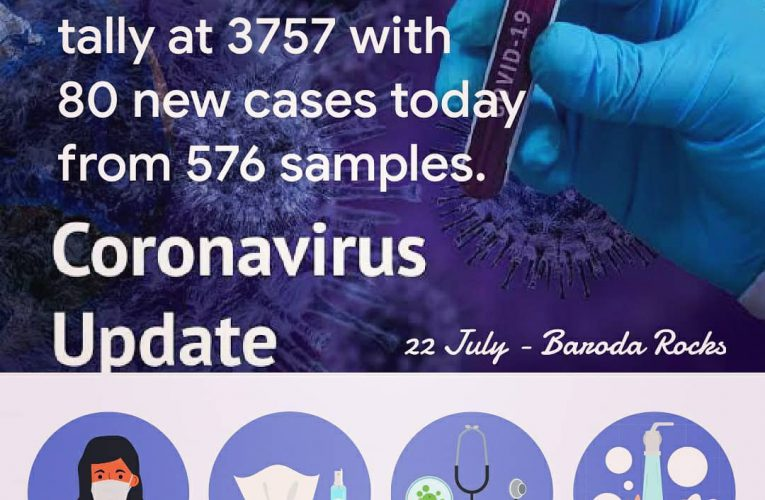Vadodara #Covid19 tally at 3837 with 80 new cases today from 576 samples.   Disc…
