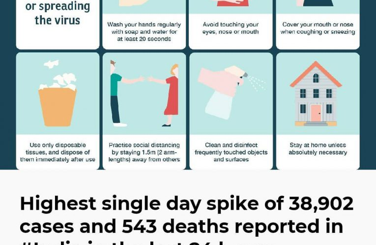 Highest single day spike of 38,902 cases and 543 deaths reported in #India in th…