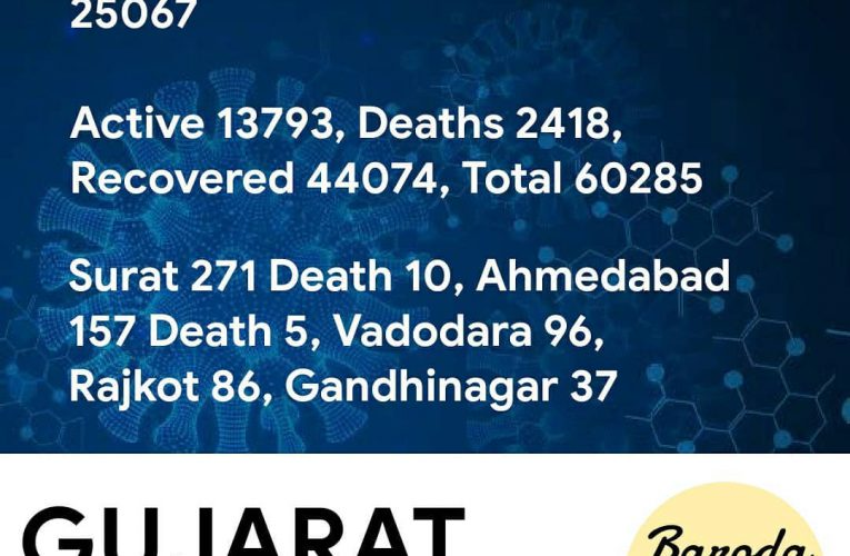 #Gujarat #Covid19 cases   1159 New cases in last 24 hrs  22 deaths, 879 Recovere…