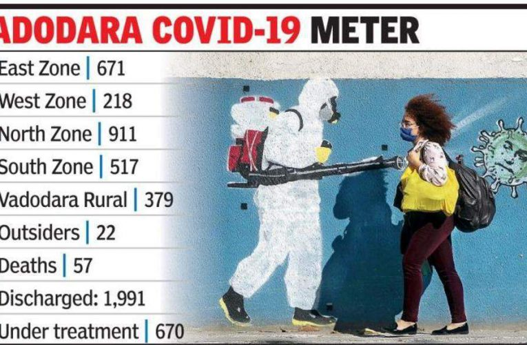 Covid-19 tightens grip, fresh peak on 3rd consecutive day | Vadodara News
